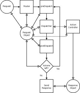 Zend Controller Basics